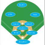 ポジション(野球・守備)の位置と役割、漢字名や守備番号のまとめ